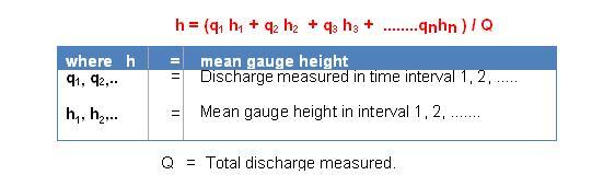 Measurement of River Discharge