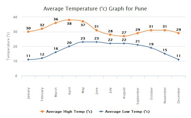 NWA Pune - Guide for Participants