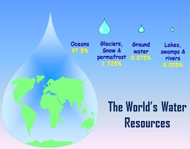 Where is Earth's Water Resources?